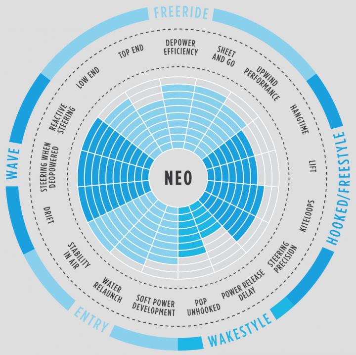 Neo-467